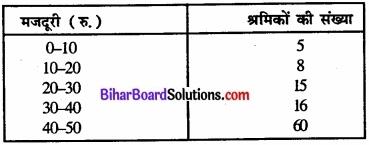 Bihar Board Class 11 Economics Chapter 6 परिक्षेपण के माप Part - 2 img 45