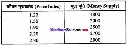 Bihar Board Class 11 Economics Chapter 7 सहसंबंध Part - 2 img 17