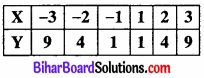 Bihar Board Class 11 Economics Chapter 7 सहसंबंध Part - 2 img 3