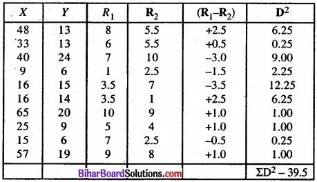 Bihar Board Class 11 Economics Chapter 7 सहसंबंध Part - 2 img 39