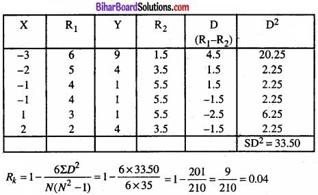 Bihar Board Class 11 Economics Chapter 7 सहसंबंध Part - 2 img 4