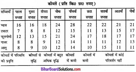 Bihar Board Class 11 Economics Chapter 9 सांख्यिकीय विधियों के उपयोग Part - 2 img 10