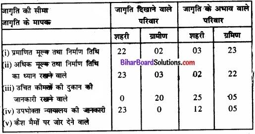 Bihar Board Class 11 Economics Chapter 9 सांख्यिकीय विधियों के उपयोग Part - 2 img 15