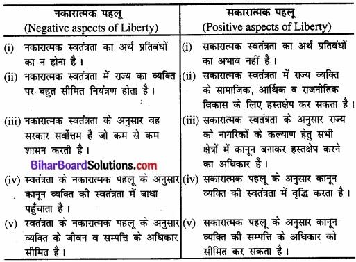 Bihar Board Class 11 Political Science Chapter 2 स्वतंत्रता Part - 1 Image 1Bihar Board Class 11 Political Science Chapter 2 स्वतंत्रता Part - 1 Image 1