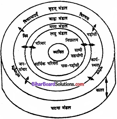 Bihar Board Class 11 Psychology Solutions Chapter 4 मानव विकास