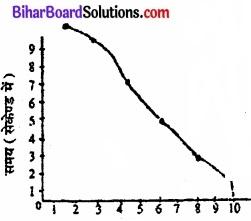 Bihar Board Class 11 Psychology Solutions Chapter 6 अधिगम img 5
