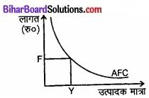 Bihar Board Class 12 Economics Chapter 3 उत्पादन तथा लागत part - 2 img 1