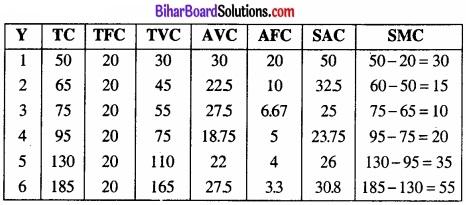 Bihar Board Class 12 Economics Chapter 3 उत्पादन तथा लागत part - 2 img 16