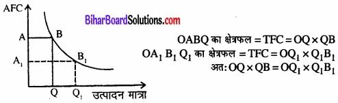 Bihar Board Class 12 Economics Chapter 3 उत्पादन तथा लागत part - 2 img 27