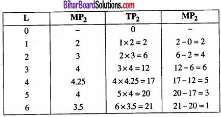 Bihar Board Class 12 Economics Chapter 3 उत्पादन तथा लागत part - 2 img 33