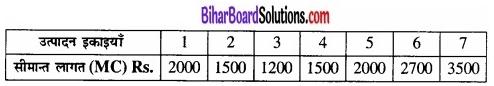 Bihar Board Class 12 Economics Chapter 3 उत्पादन तथा लागत part - 2 img 47