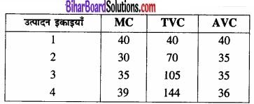 Bihar Board Class 12 Economics Chapter 3 उत्पादन तथा लागत part - 2 img 50