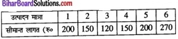 Bihar Board Class 12 Economics Chapter 3 उपभोक्ता के व्यवहार का सिद्धांत part - 2 img 41a