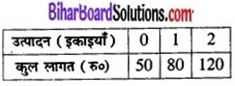 Bihar Board Class 12 Economics Chapter 3 उपभोक्ता के व्यवहार का सिद्धांत part - 2 img 43a