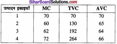 Bihar Board Class 12 Economics Chapter 3 उपभोक्ता के व्यवहार का सिद्धांत part - 2 img 52a