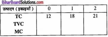 Bihar Board Class 12 Economics Chapter 3 उपभोक्ता के व्यवहार का सिद्धांत part - 2 img 53a