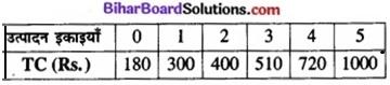 Bihar Board Class 12 Economics Chapter 3 उपभोक्ता के व्यवहार का सिद्धांत part - 2 img 55a
