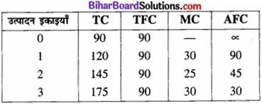 Bihar Board Class 12 Economics Chapter 3 उपभोक्ता के व्यवहार का सिद्धांत part - 2 img 58a