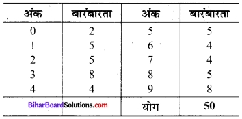 Bihar Board Class 9 Maths Solutions Chapter 14 सांख्यिकी Ex 14.2 12