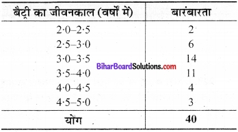 Bihar Board Class 9 Maths Solutions Chapter 14 सांख्यिकी Ex 14.2 16