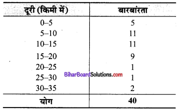 Bihar Board Class 9 Maths Solutions Chapter 14 सांख्यिकी Ex 14.2 3