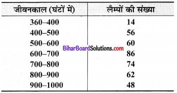 Bihar Board Class 9 Maths Solutions Chapter 14 सांख्यिकी Ex 14.3 10