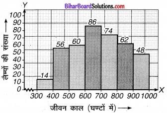 Bihar Board Class 9 Maths Solutions Chapter 14 सांख्यिकी Ex 14.3 11
