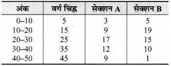 Bihar Board Class 9 Maths Solutions Chapter 14 सांख्यिकी Ex 14.3 13