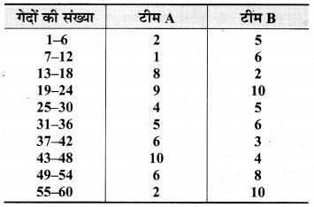 Bihar Board Class 9 Maths Solutions Chapter 14 सांख्यिकी Ex 14.3 15