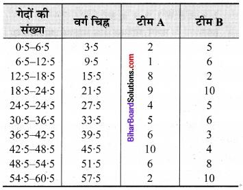 Bihar Board Class 9 Maths Solutions Chapter 14 सांख्यिकी Ex 14.3 17