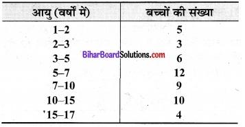 Bihar Board Class 9 Maths Solutions Chapter 14 सांख्यिकी Ex 14.3 19