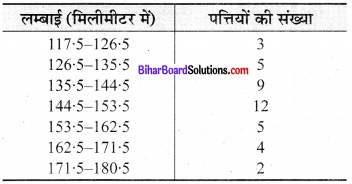 Bihar Board Class 9 Maths Solutions Chapter 14 सांख्यिकी Ex 14.3 8