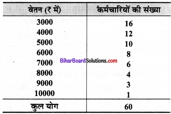 Bihar Board Class 9 Maths Solutions Chapter 14 सांख्यिकी Ex 14.4 2
