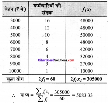Bihar Board Class 9 Maths Solutions Chapter 14 सांख्यिकी Ex 14.4 3