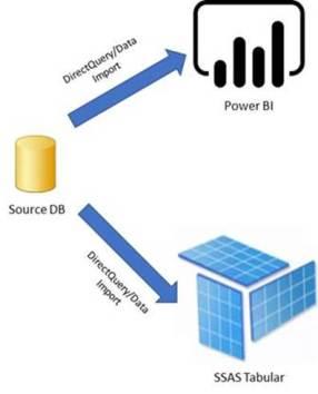 DirectQuery/Data Import Mode in Power BI Desktop
