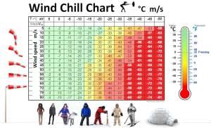 risico's in de kou windchill