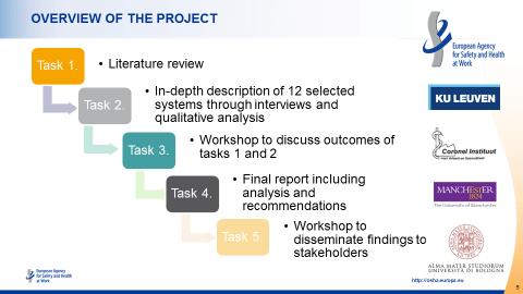 Project EU-OSHA alert and sentinel systems