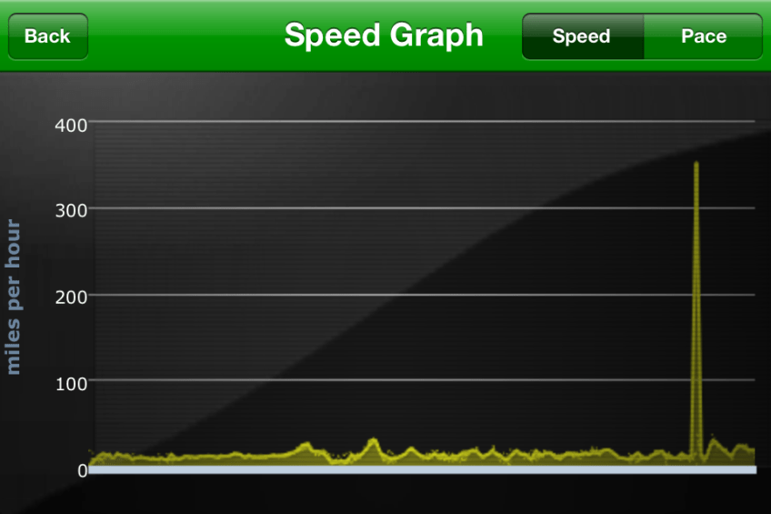 Crazy Speed on a Recent Ride