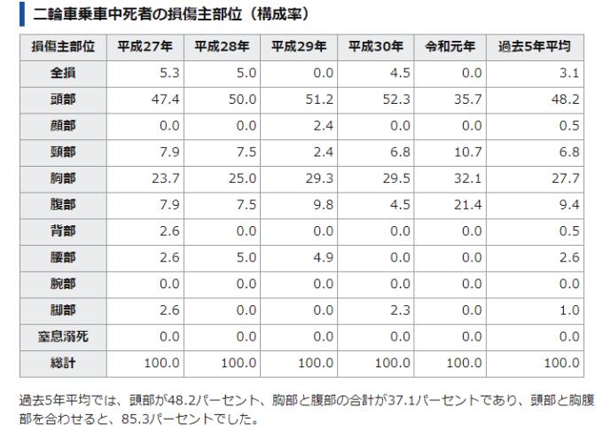 二輪車乗車中死者の損傷主部位(構成率)