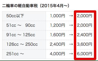 平成28年4月よりバイクの自動車税が上がります(した)