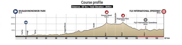 Olimpíadas Tóquio 2020 - UCI aprova percurso do ciclismo de estrada (2).png