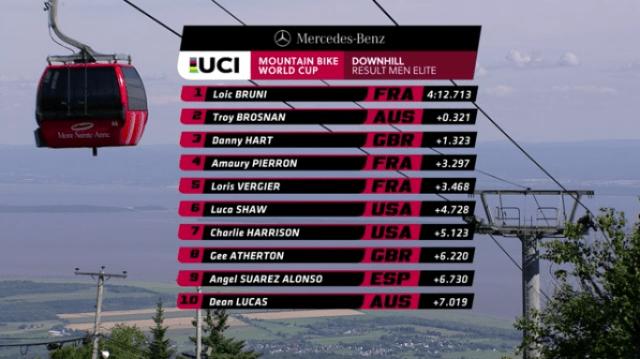 Resultados do Downhill na Copa do Mundo em Mont-Sainte-Anne, Canadá M (10)