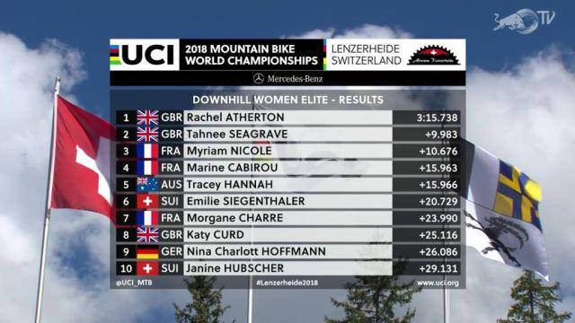 Resultados Mundial de DH 2018 em Lenzerheide na Suíça F (9)