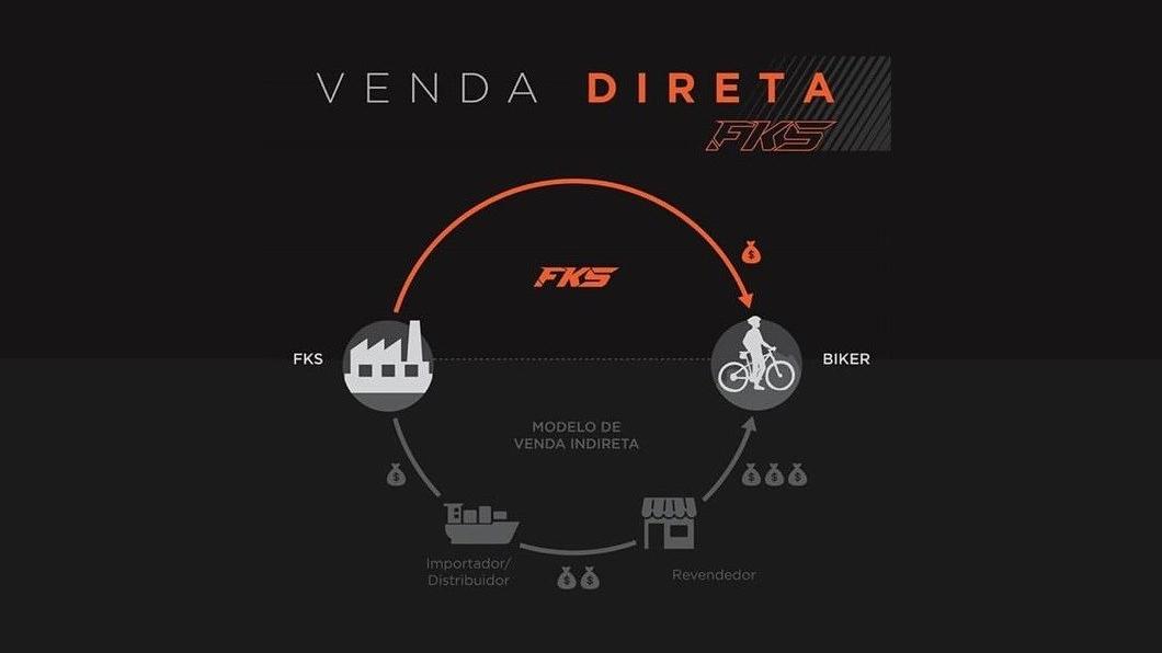 FKS Bike inicia venda direta ao consumidor