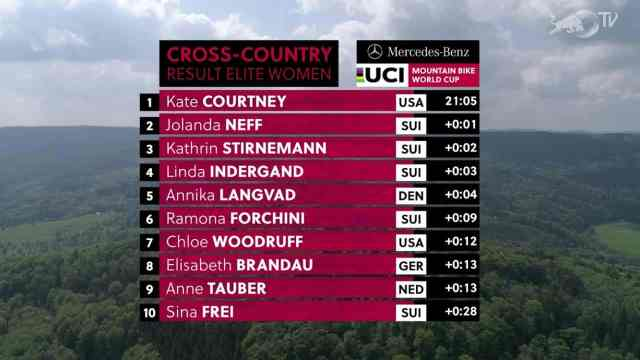 Resultados no XCC Short Track - Albstadt Copa do Mundo de XC 2019 (1)