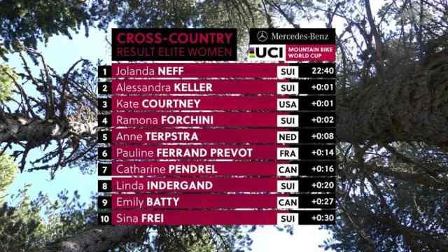Resultados no XCC Short Track – Vallnord Copa do Mundo de XC 2019 - Feminino (1)