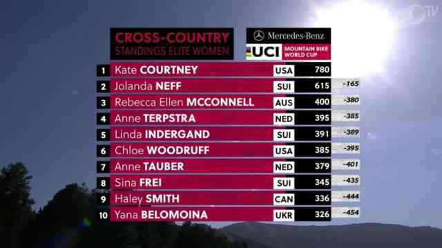Resultados no XCC Short Track – Vallnord Copa do Mundo de XC 2019 - Feminino (4)