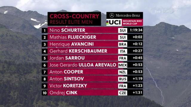 Resultados no XCO – Vallnord, Andorra na Copa do Mundo de XC 2019 - Masculino (9)