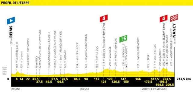 Tour de France 2019 4ª etapa – Elia Viviani conquista sua 1ª vitória no TDF (4).jpg