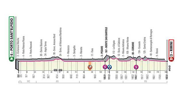 Giro d'Italia 2020 11ª